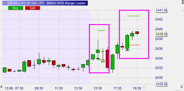 S&P 500 Trading mit Futures und CFD.