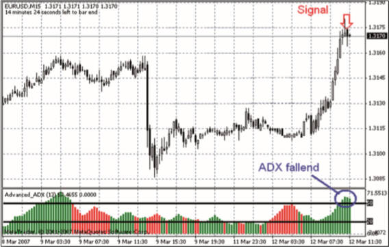 Trading Signal ADX Welles Wilder.