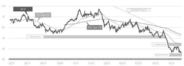 Basf Aktien Kaufen